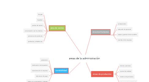 Mind Map: areas de la administración