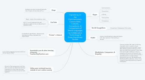 Mind Map: Capitalizing on the Communication, Communities, Cultures, Connections, & Comparisons of World Languages via Collaborative Technology & Cross-Disciplinary Studies