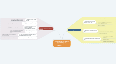 Mind Map: TRIALOGICAL APPROACH ON LEARNING (Kai Hakkarainen & Sami Paavola, _______)