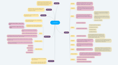 Mind Map: L'Univers