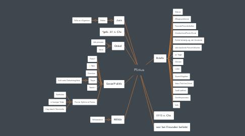 Mind Map: Plinius