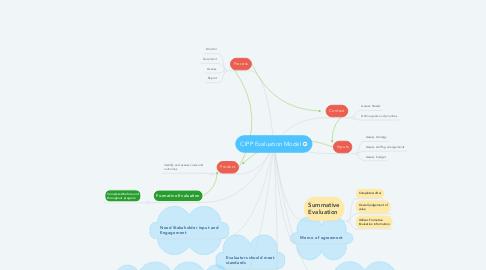 Mind Map: CIPP Evaluation Model