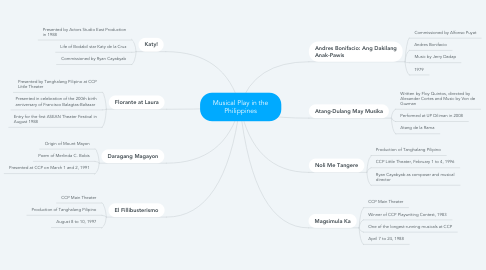 Mind Map: Musical Play in the Philippines