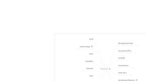 Mind Map: Mutual funds
