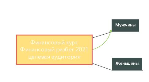 Mind Map: Финансовый курс Финансовый разбег 2021 целевая аудитория