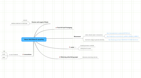 Mind Map: House Hold Waste & upcycling