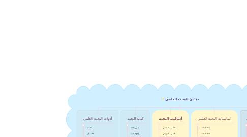 Mind Map: مبادئ البحث العلمي