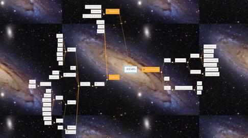 Mind Map: UNIVERS