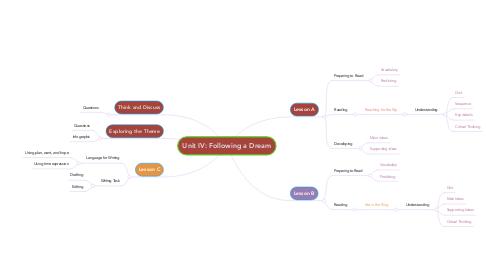 Mind Map: Unit IV: Following a Dream