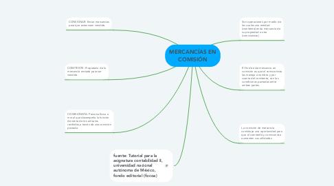 Mind Map: MERCANCÍAS EN COMISIÓN