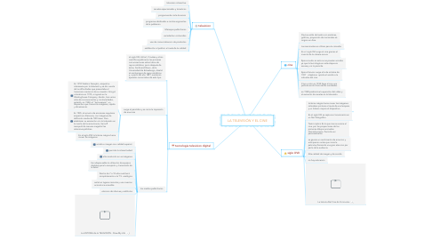 Mind Map: Historia y antecedentes de la publicidad