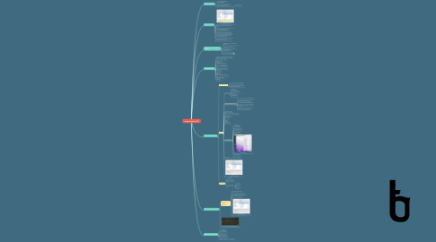 Mind Map: Keyboard Efficiency