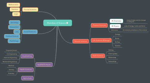 Mind Map: Branches of Science