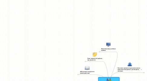 Mind Map: Поощрение саморегуляции и сотрудничества