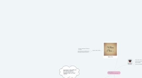 Mind Map: Judith Wilson                          Hello From Colorado
