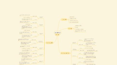 Mind Map: VITAMIN