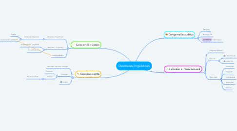 Mind Map: Destrezas lingüísticas