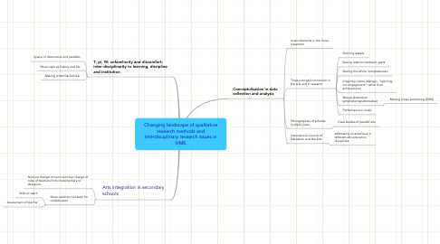 Mind Map: Changing landscape of qualitative research methods and interdisciplinary research issues in HME