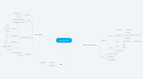 Mind Map: Overlook EMS