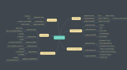 Mind Map: ทฤษฎีการเรียนรู้