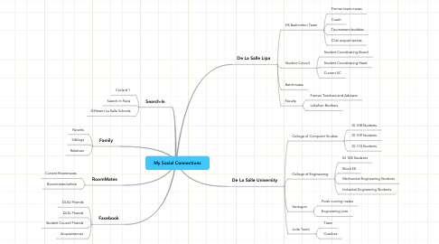 Mind Map: My Social Connections