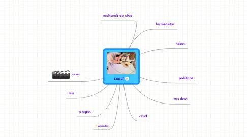 Mind Map: Lupul