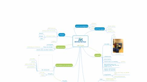 Mind Map: over 5 jaar