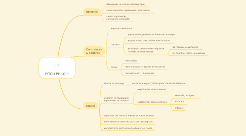 Mind Map: PITCH PHILO