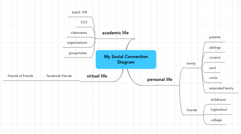 Mind Map: My Social Connection Diagram