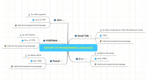 Mind Map: HISTORY OF PROGRAMMING LANGUAGES