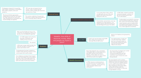 Mind Map: Medellín, How shifts of resources, money, ideas and people can impact a place?