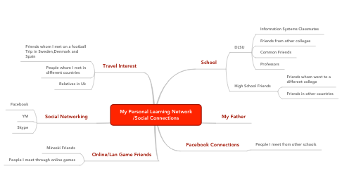 Mind Map: My Personal Learning Network /Social Connections