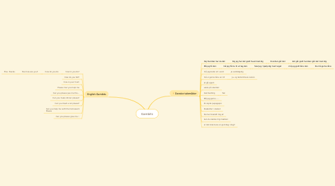 Mind Map: Gambits