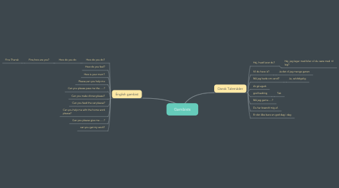 Mind Map: Gambists