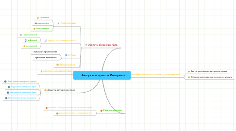 Mind Map: Авторское право в Интернете