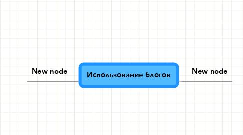 Mind Map: Использование блогов