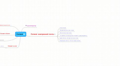 Mind Map: Сетикет