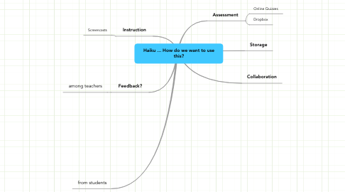 Mind Map: Haiku ... How do we want to use this?
