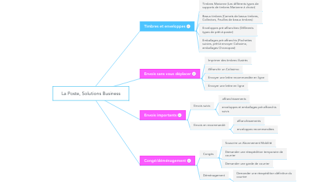 Mind Map: La Poste, Solutions Business
