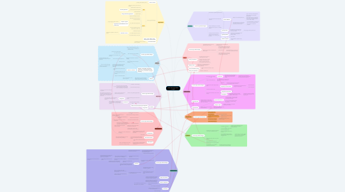 Mind Map: Older adult age related changes