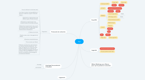 Mind Map: Sup