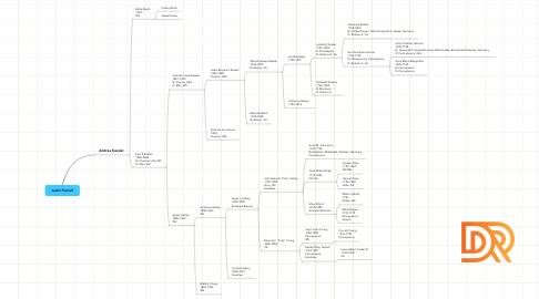 Mind Map: Justin Ferrell