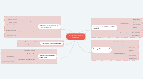 Mind Map: The Role of Learning in Memory