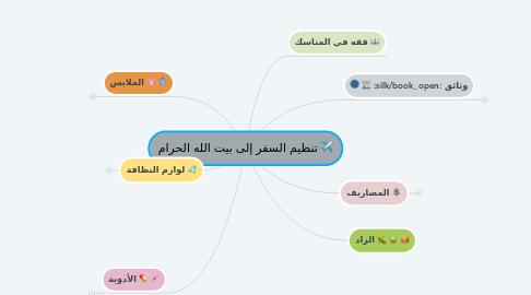Mind Map: الاستعداد لحج بيت الله الحرام