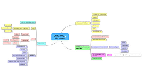 Mind Map: 06/21 - Global Perspectives in the Primary Classroom