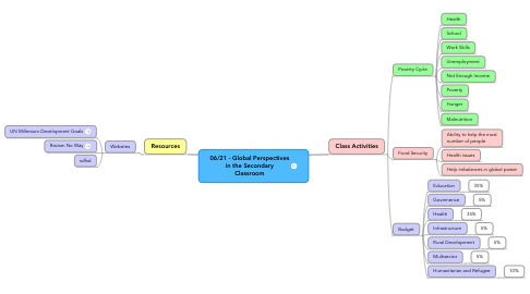 Mind Map: 06/21 - Global Perspectives