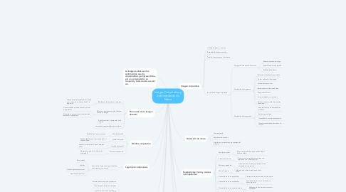 Mind Map: Imagen Corporativa y Administración de Marca