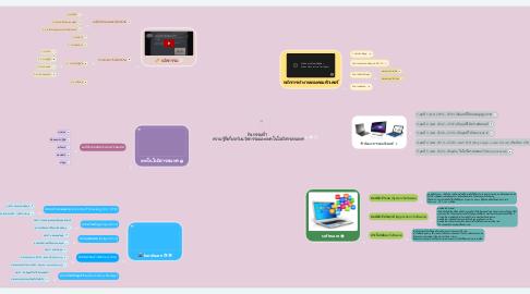 Mind Map: กิจกรรมที่1  ความรู้ที่เกี่ยวกับนวัตกรรมและเทคโนโลยีสารสนเทศ