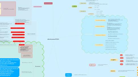 Mind Map: นวัตกรรมและเทคโนโลยี