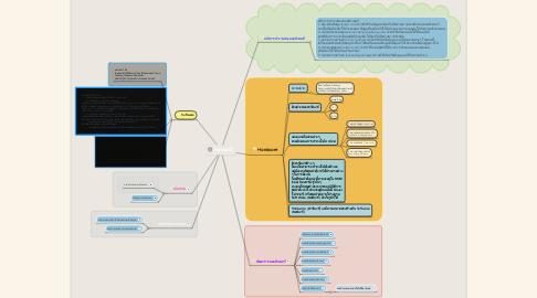 Mind Map: กิจกรรมที่ 1